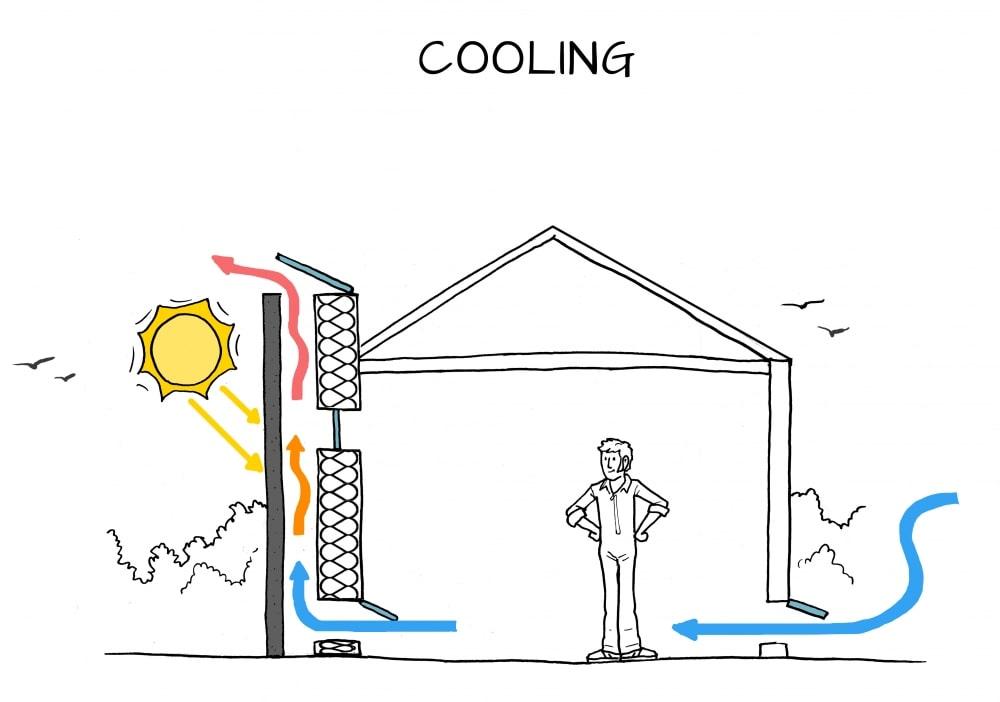 Chimenea solar y su proceso de ventilación