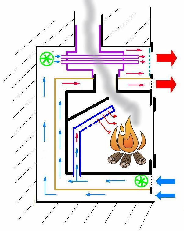 Ventiladores para canalización de chimeneas